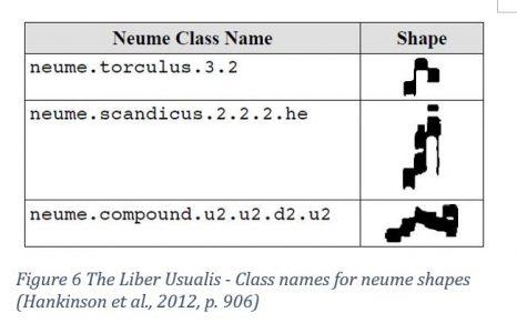 The Liber Usualis - Class names for neume shapes (Hankinson et al., 2012, p. 906)