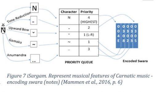 Figure 7 iSargam. Represent musical features of Carnatic music - encoding swara (notes) (Mammen et al., 2016, p. 6)