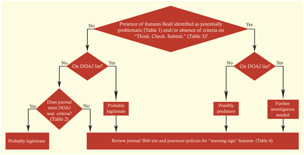 Identifying Predatory or Pseudo-Journals WAME algorithm